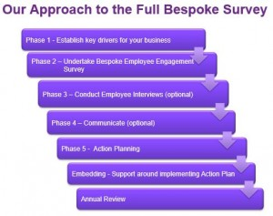 Bespoke Approach
