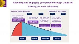 retaining people covid 19 slide